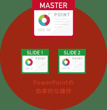 PowerPointの 効率的な操作
