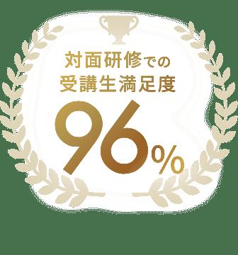 集合研修での受講生満足度 96%