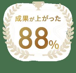 成果が上がった 88%