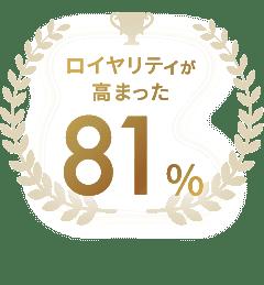 ロイヤリティが高まった 81%